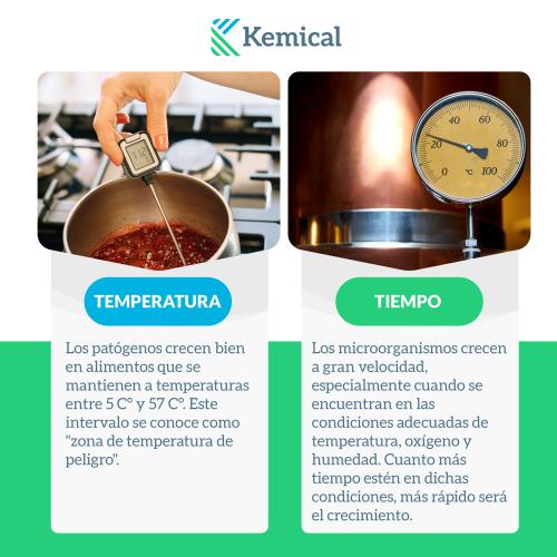 temperatura y tiempo