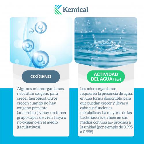 oxigeno y actividad del agua