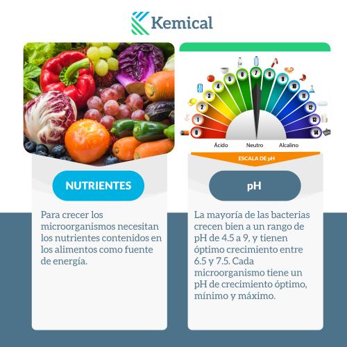 nutrientes y ph