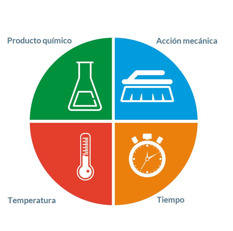 factores para una buena limpieza en la industria alimentaria